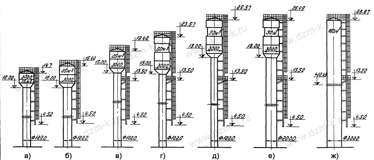 Башни водонапорные системы рожновского