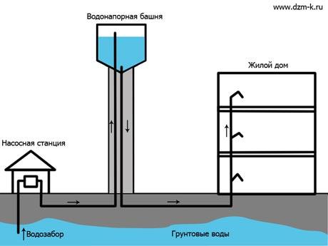 Схема работы водонапорной башни представлена на рисунке ниже.  Насосная станция производит забор грунтовых вод в...